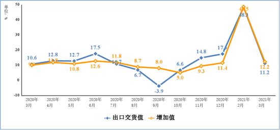 工信部:3月手机产值1.4亿台 同比增加11.8%