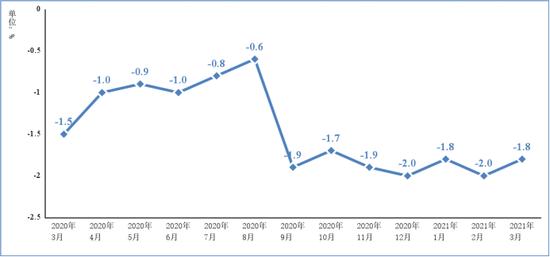 图22020年3月以来电子信息制造业PPI分月增速