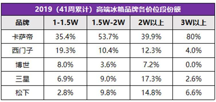 高端冰箱逆势上涨,TOP5包揽近8成份额