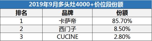 9月高端多头灶畅销TOP3:卡萨帝、西门子、CUCINE