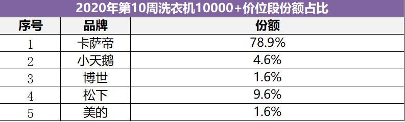 高端洗衣机TOP3份额超9成,卡萨帝占了78.9%,其他呢?